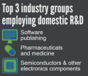 Software, pharmaceuticals and electronics components were among the top R&D employment sectors.
