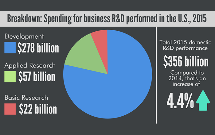 Pie chart showing business spending on R&D in the US in 2015.