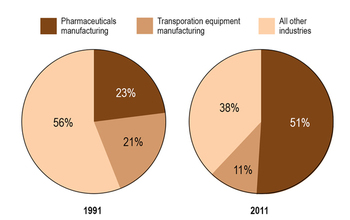graphics of domestic extramural R&D by selected industry: 1991 and 2011
