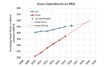 Gross R and D expenditures; Data from: Science and Engineering Indicators 2018;