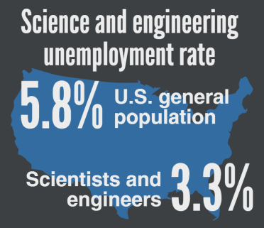 In 2015, scientists and engineers had a lower rate of unemployment than the U.S. general population. But underrepresented minority women had higher rates than did white or Asian men and women.