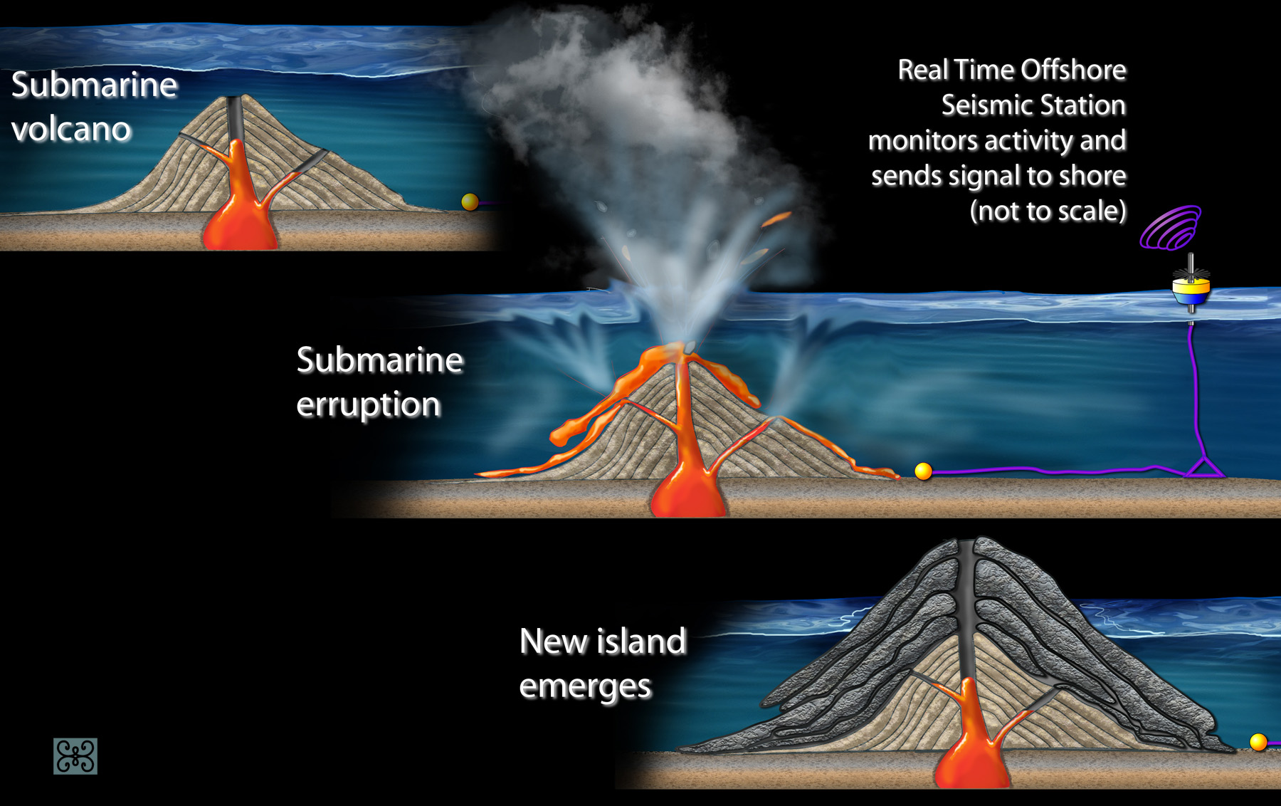 Multimedia Gallery Over Time Layers Of Lava From An Underwater Volcanoes Diagram Download