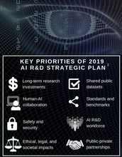 The value of AI: $15.7 T predicted global GDP growth by 2030, an increase of 14%. And, 72% of industry executives believe AI is the biggest business advantage of the future. The 8 R&D priorities of the 2019 update to the National AI R&D Strategic Plan.