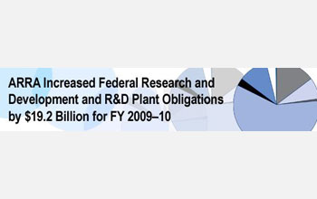 ARRA Increased Federal Research and Development and R&D Obligations by 19.2 Billion for FY 2009-10.
