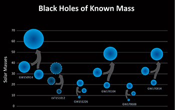 Black holes detected