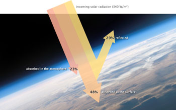 Illustration showing Earth's energy budget and incoming solar radiation.