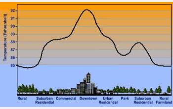 Graph showing temperature versus a cross-section of a city showing lower temperatures at borders.