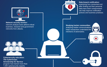 An infographic shows examples of how NSF-supported cybersecurity research protects people