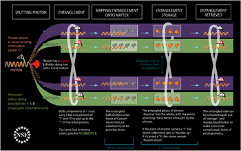 Illustration showing entanglement to and from distinct quantum memories.