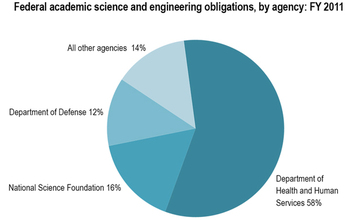 Graphic showing fund distribution to academic institutions for science and engineering in FY 2011.