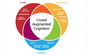 diagram showing the intersection of cognition, computation and crowds