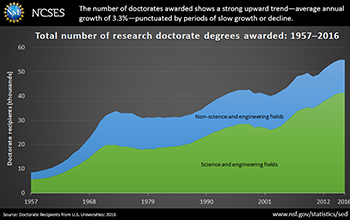 Line graph showing the number of research doctorate recipients in science and engineering and non-science and engineering fields over multiple years.