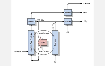 A diagram of catalytic pyrolysis.