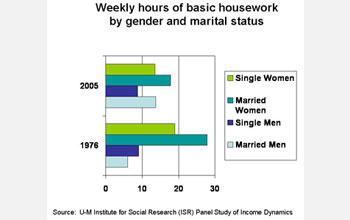 Graph shows single women did nearly 19 hrs. housework/week in 1976; married women did nearly 28 hrs.