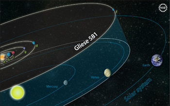 The planetary orbits of the Gliese 581 system compared to those in our own solar system.
