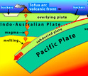 illustration showing the pacific plate, mantle and magma melting