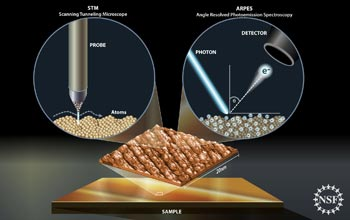 Illustration showing scanning tunneling microscopy and angle-resolved photo-electron spectroscopy.
