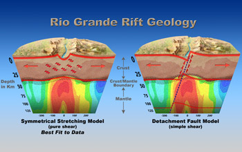 Illustration comparing two theories behind the Rio Grande rifting.