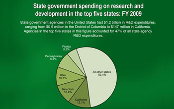 Pie chart showing summary statistics from FY 2009 survey of state R&D expenditures.