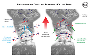 Illustration showing two mechanisms for generating rotation in volcanic plumes.