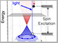 blue and red cones show the energy and momentum of surface electrons in a 3D topological insulator
