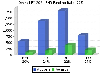EHR funding rates chart