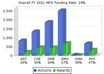 MPS funding rates chart