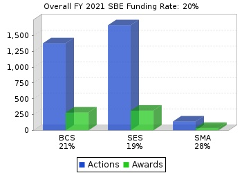 SBE funding rates chart