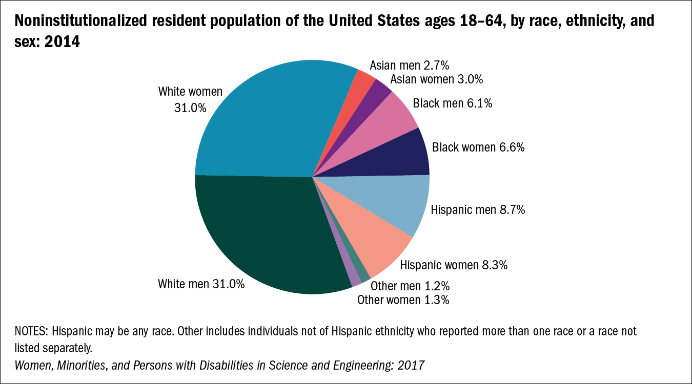 Chart of Noninstitutionalized resident population of the United States ages 18–64, by race, ethnicity, and sex: 2014