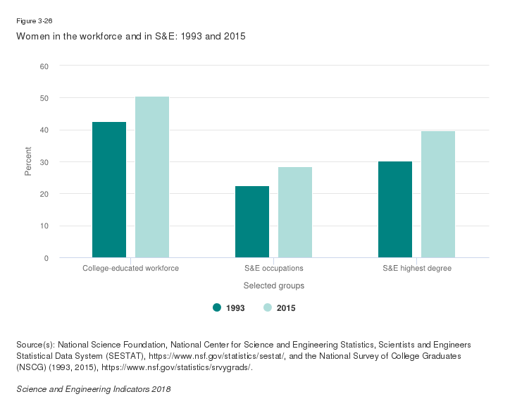 Report - S&E Indicators 2018 | NSF - National Science Foundation